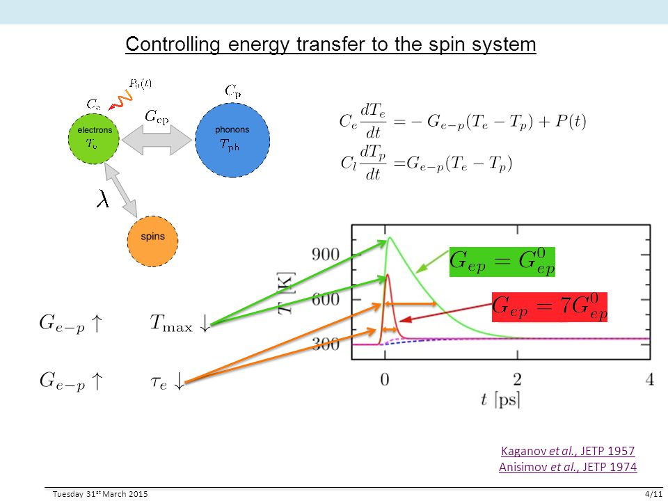 Controlling energy transfer to the spin system Tuesday 31 st March 20154/11 Kaganov et al., JETP 1957 Anisimov et al., JETP 1974