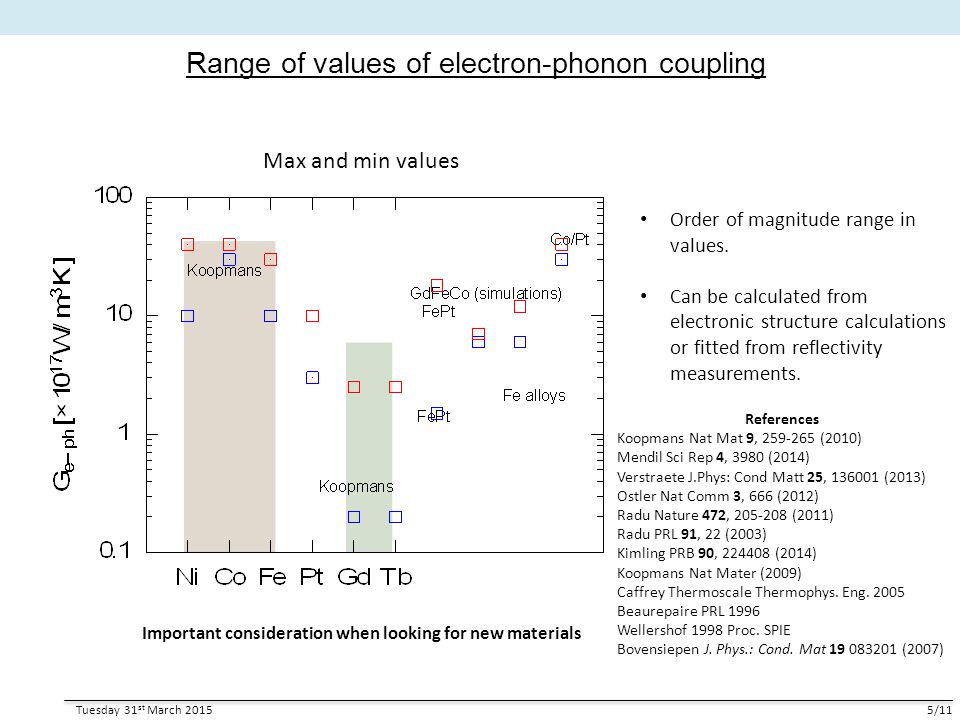 Range of values of electron-phonon coupling Tuesday 31 st March 20155/11 Max and min values Order of magnitude range in values. Can be calculated from