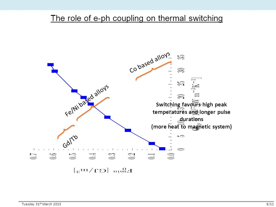 The role of e-ph coupling on thermal switching Tuesday 31 st March 20159/11 Co based alloys Fe/Ni based alloys Gd/Tb Switching favours high peak tempe