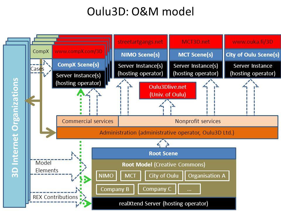 REX Contributions Server Instance(s) (hosting operator) CorpX Scene www.corp_x.fi/3DCorpX Server Instance(s) (hosting operator) CorpX Scene www.corp_x.fi/3DCorpX Server Instance(s) (hosting operator) CorpX Scene www.corp_x.fi/3DCorpX Oulu3D: O&M model Oulu3Dlive.net (Univ.