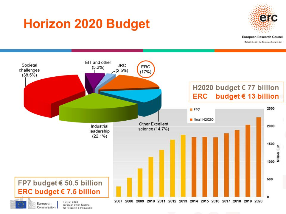 Established by the European Commission FP7 budget € 50.5 billion ERC budget € 7.5 billion H2020 budget € 77 billion ERC budget € 13 billion Horizon 2020 Budget