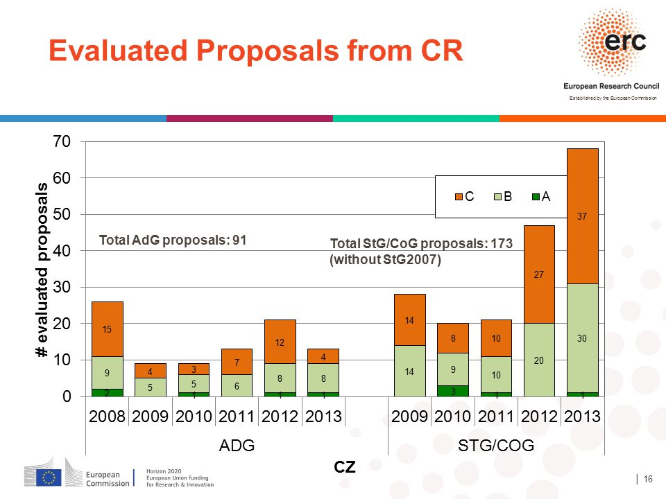 Established by the European Commission │ 16 Total AdG proposals: 91 Total StG/CoG proposals: 173 (without StG2007) Evaluated Proposals from CR