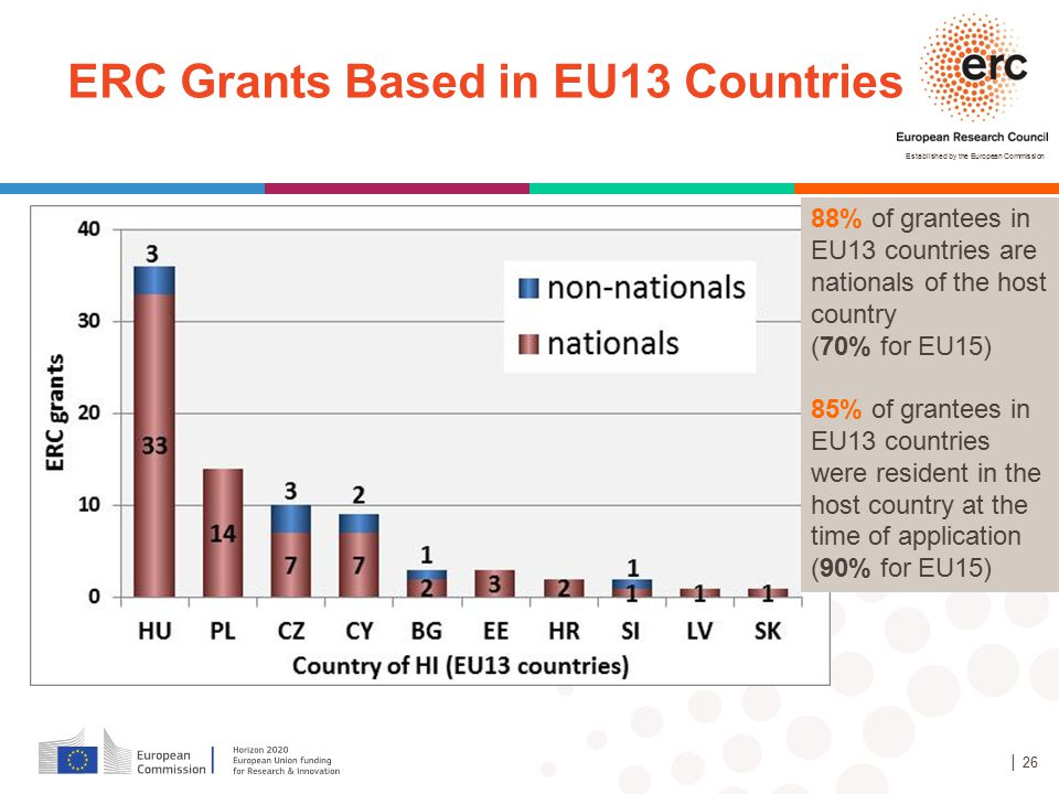 Established by the European Commission │ 26 ERC Grants Based in EU13 Countries 88% of grantees in EU13 countries are nationals of the host country (70