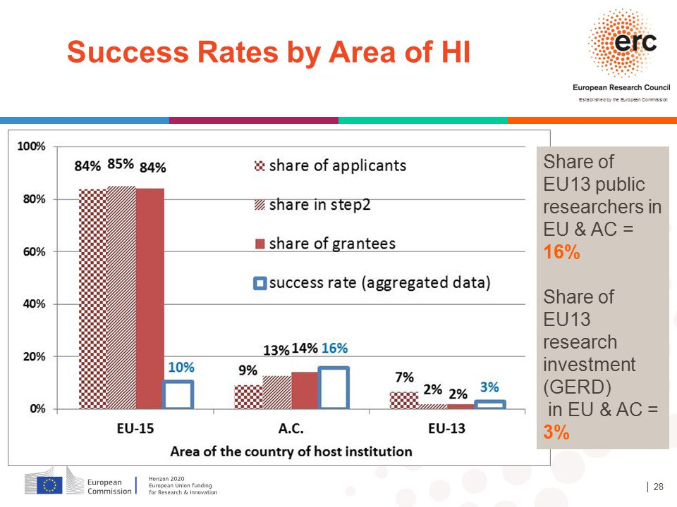 Established by the European Commission │ 28 Success Rates by Area of HI Share of EU13 public researchers in EU & AC = 16% Share of EU13 research inves