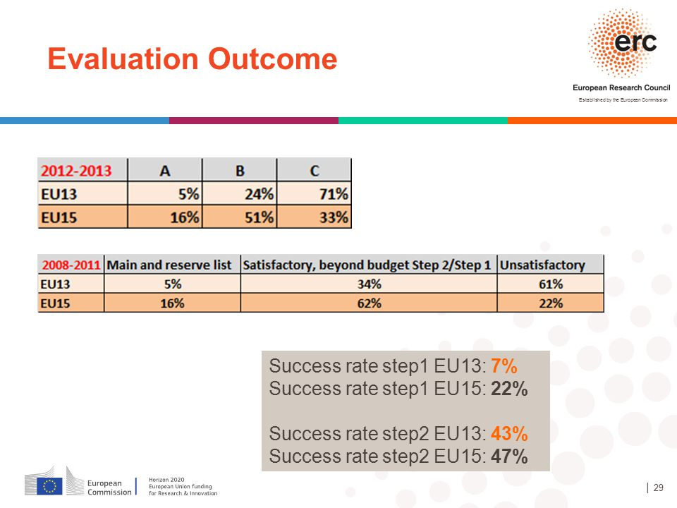 Established by the European Commission │ 29 Evaluation Outcome Success rate step1 EU13: 7% Success rate step1 EU15: 22% Success rate step2 EU13: 43% S