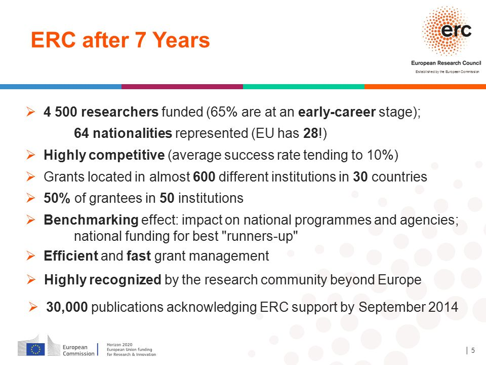 Established by the European Commission │ 5  4 500 researchers funded (65% are at an early-career stage); 64 nationalities represented (EU has 28!) ER