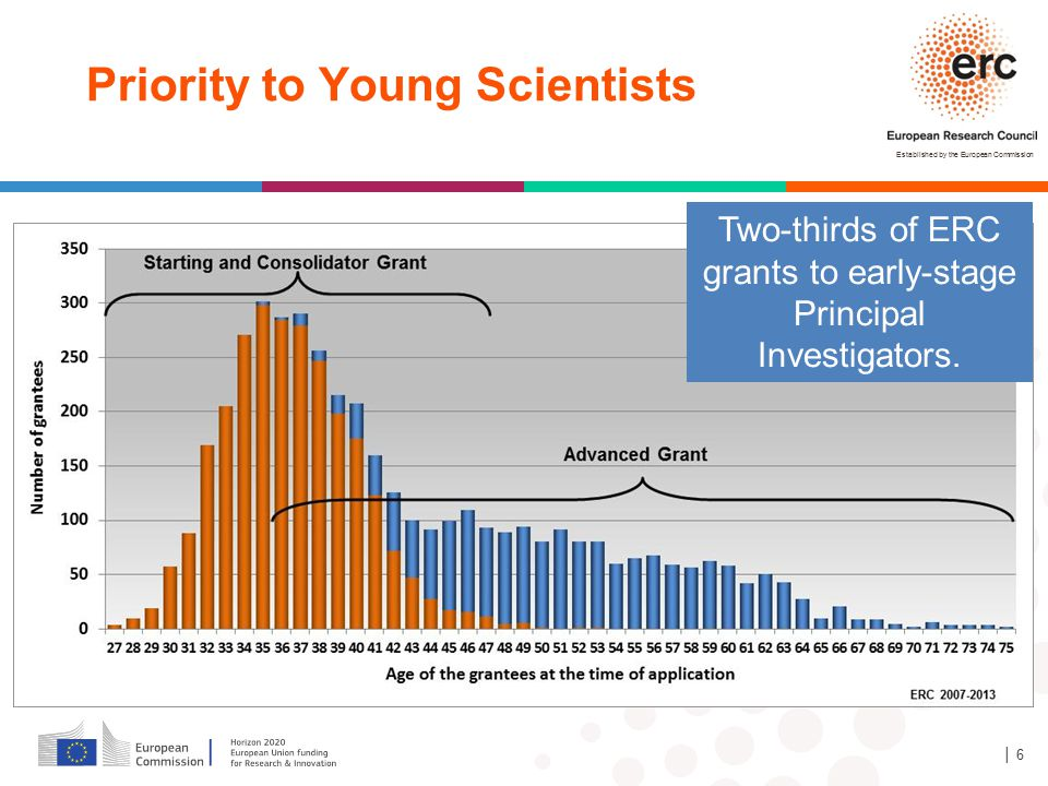 Established by the European Commission │ 6 Priority to Young Scientists Two-thirds of ERC grants to early-stage Principal Investigators.