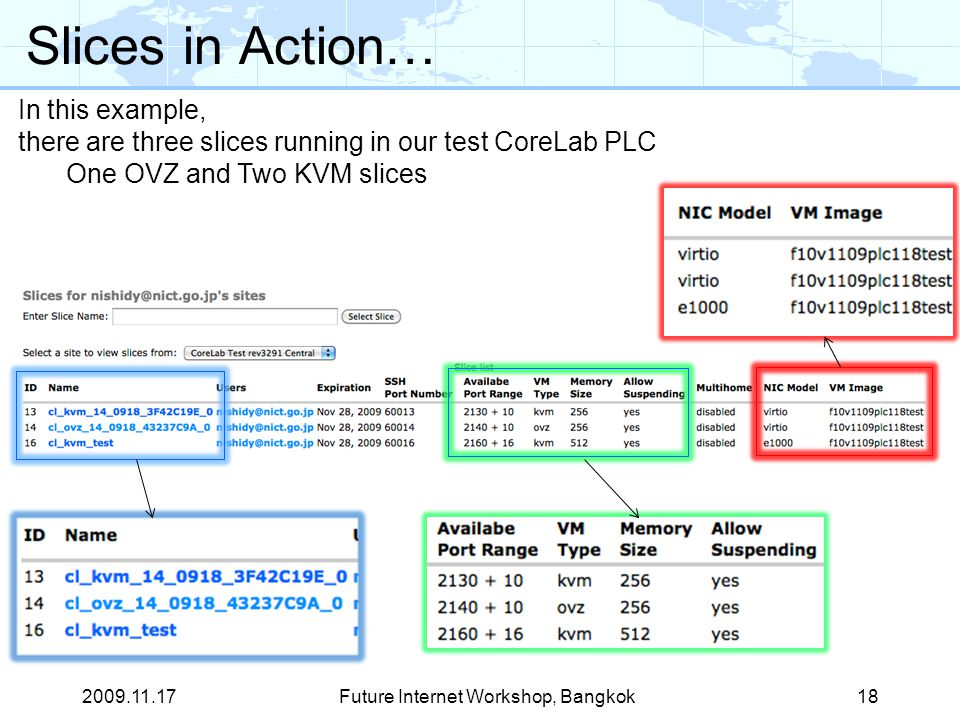 Slices in Action… Future Internet Workshop, Bangkok18 In this example, there are three slices running in our test CoreLab PLC One OVZ and Two KVM slices