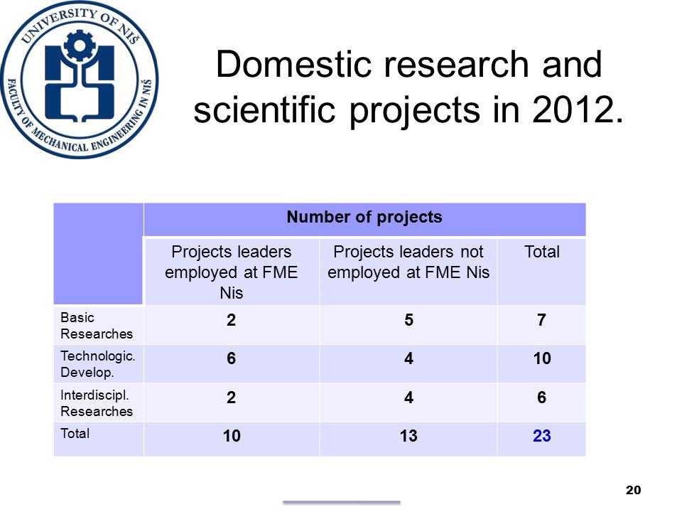 Domestic research and scientific projects in 2012.