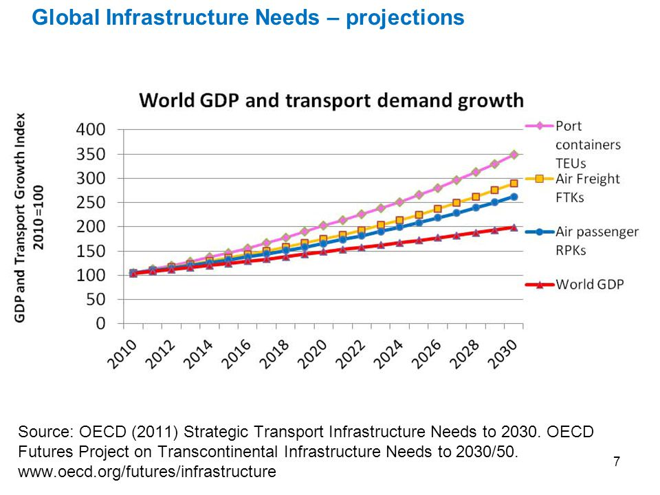 7 Source: OECD (2011) Strategic Transport Infrastructure Needs to 2030.