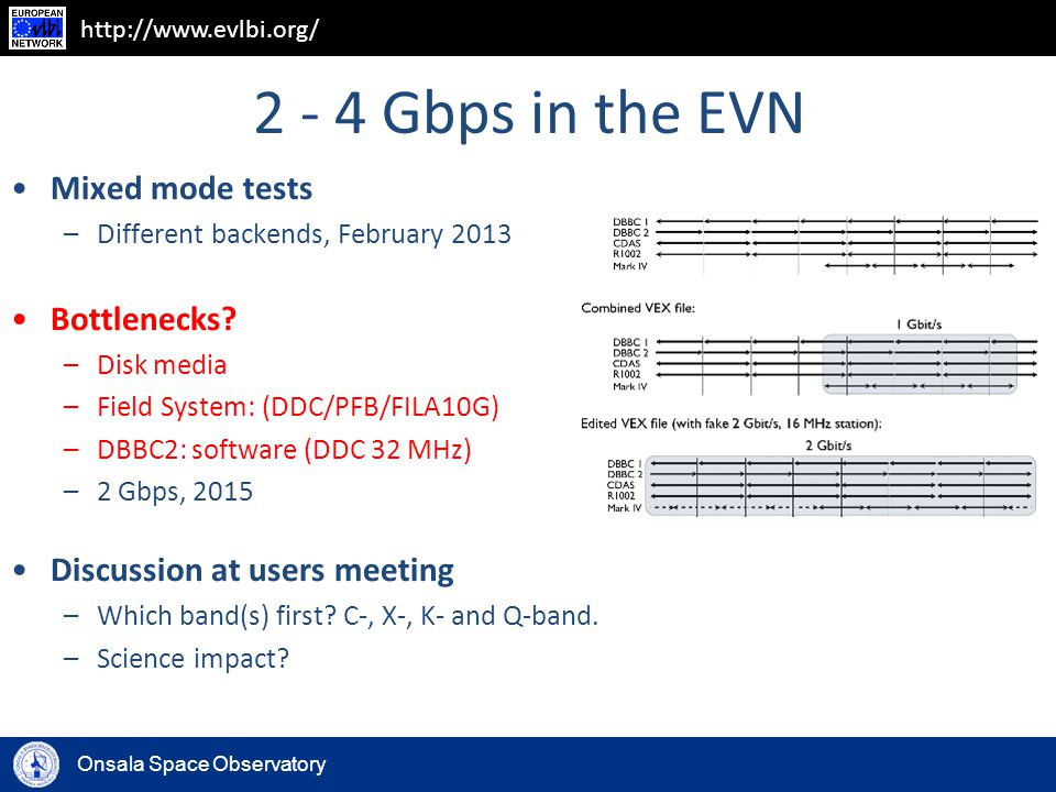 Onsala Space Observatory http://www.evlbi.org/ 2 - 4 Gbps in the EVN Mixed mode tests –Different backends, February 2013 Bottlenecks? –Disk media –Fie