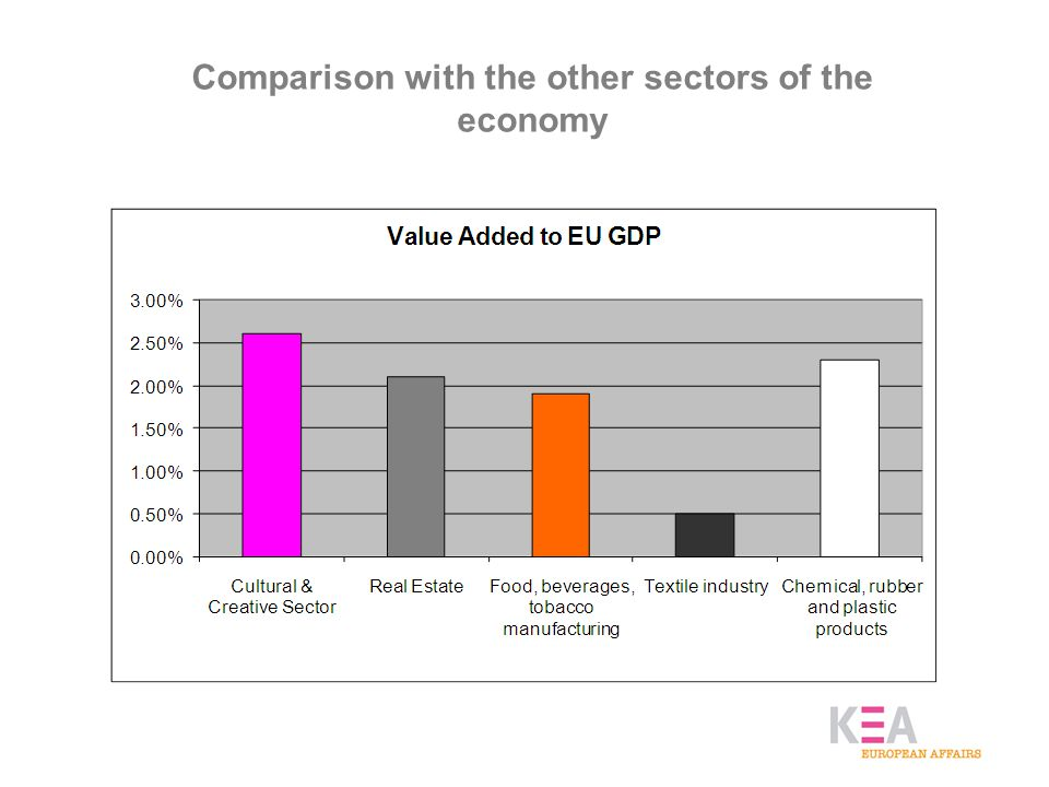 Comparison with the other sectors of the economy