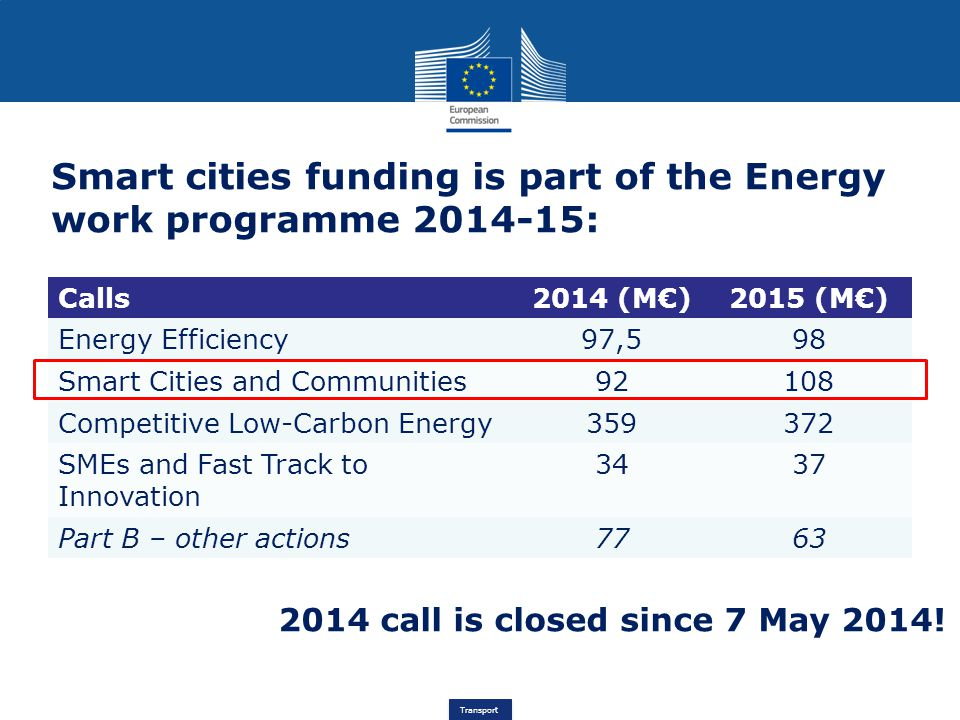 Transport Smart cities funding is part of the Energy work programme 2014-15: Calls2014 (M€)2015 (M€) Energy Efficiency97,598 Smart Cities and Communities92108 Competitive Low-Carbon Energy359372 SMEs and Fast Track to Innovation 3437 Part B – other actions7763 2014 call is closed since 7 May 2014!