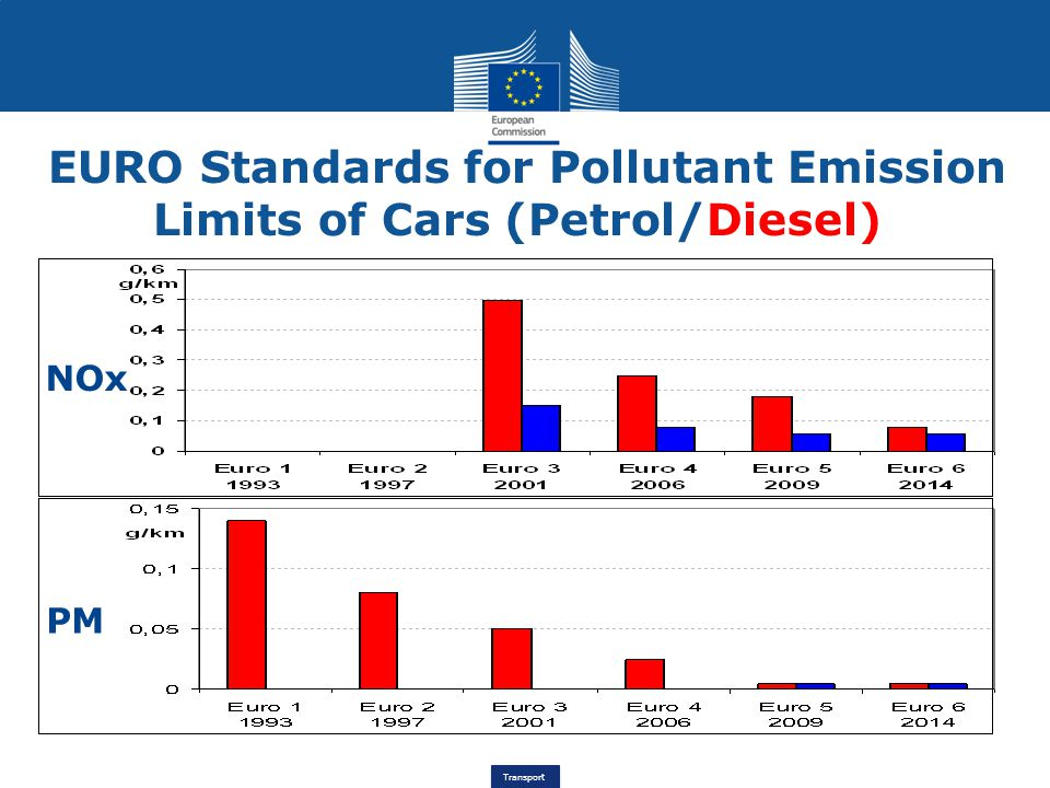 Transport EURO Standards for Pollutant Emission Limits of Cars (Petrol/Diesel) NOx PM