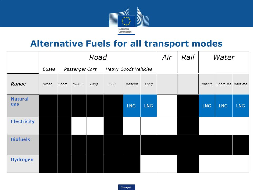 Transport Alternative Fuels for all transport modes Road Buses Passenger Cars Heavy Goods Vehicles AirRailWater Range UrbanShort Medium Long Short MediumLongInlandShort seaMaritime Natural gas LNG Electricity Biofuels Hydrogen