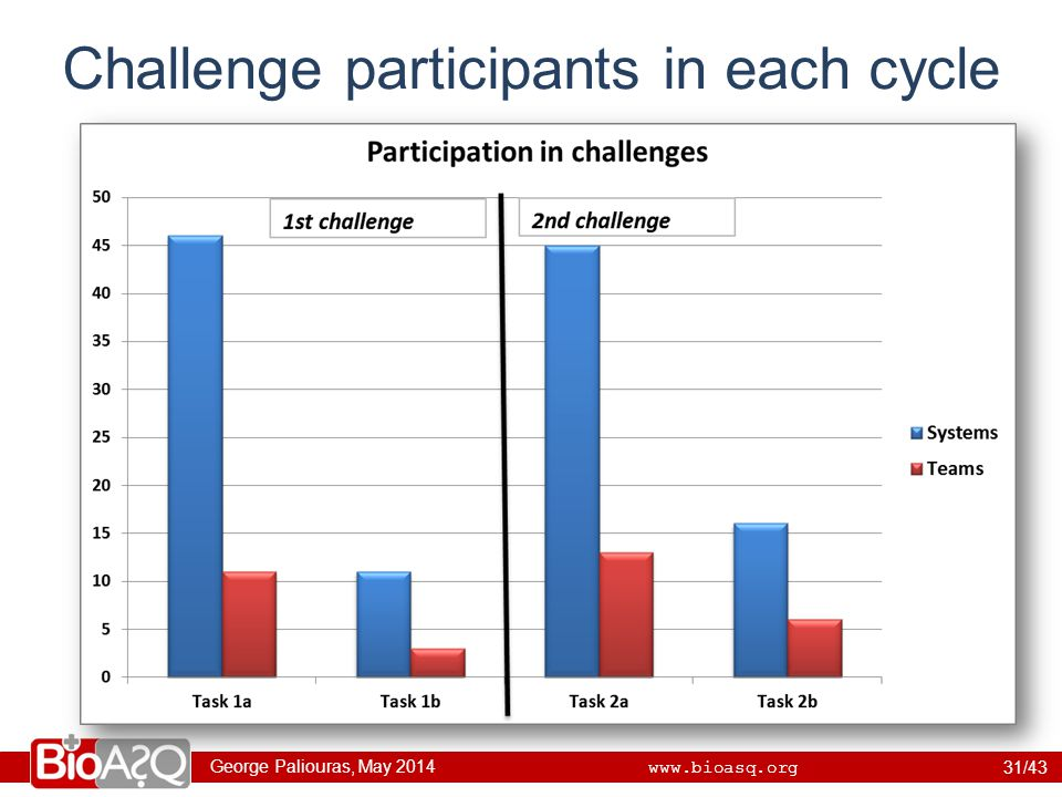 George Paliouras, May 2014 www.bioasq.org Challenge participants in each cycle 31/43