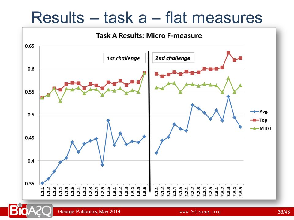 George Paliouras, May 2014 www.bioasq.org Results – task a – flat measures 36/43