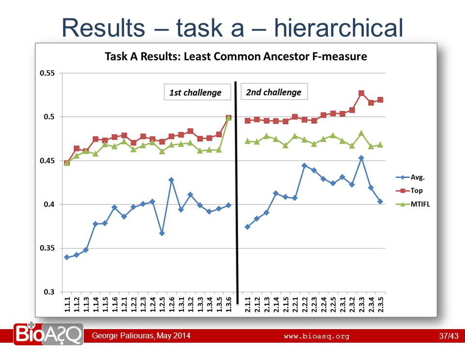 George Paliouras, May 2014 www.bioasq.org Results – task a – hierarchical 37/43