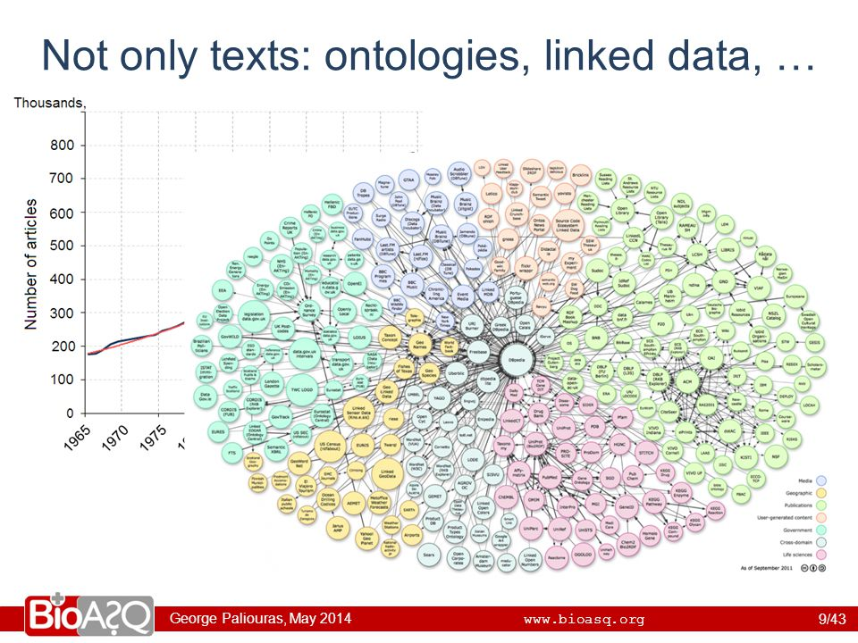 George Paliouras, May 2014 www.bioasq.org Not only texts: ontologies, linked data, … 9/43