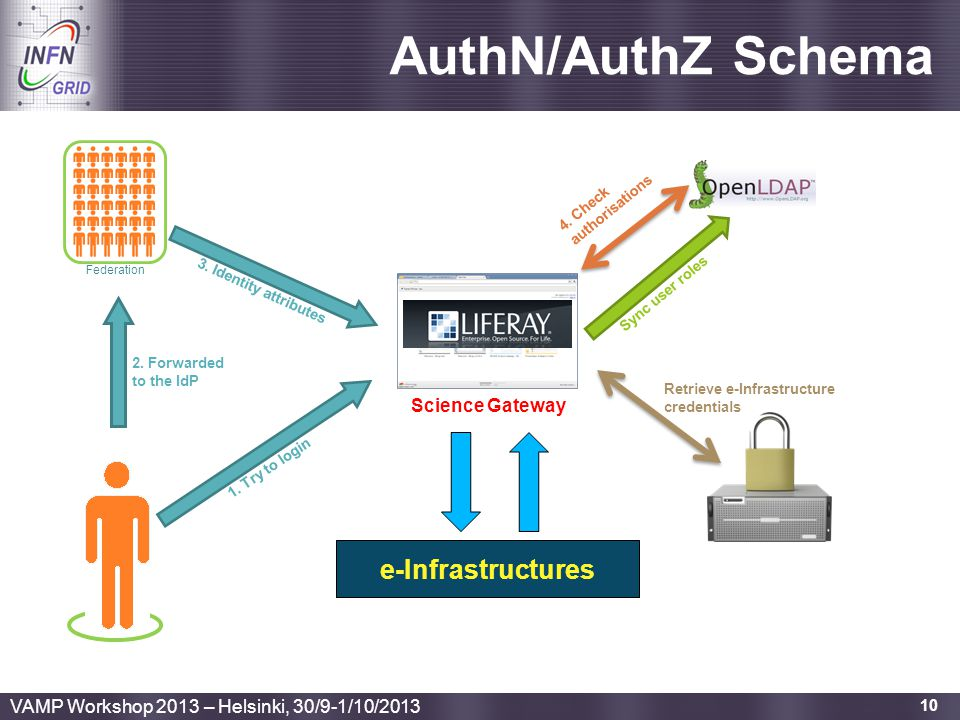 Enabling Grids for E-sciencE 10 AuthN/AuthZ Schema e-Infrastructures Federation 1. Try to login 3. Identity attributes 2. Forwarded to the IdP 4. Chec