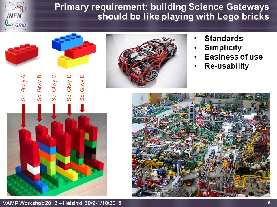 Enabling Grids for E-sciencE 6 Primary requirement: building Science Gateways should be like playing with Lego bricks Sc. Gtwy E Sc. Gtwy DSc. Gtwy CS