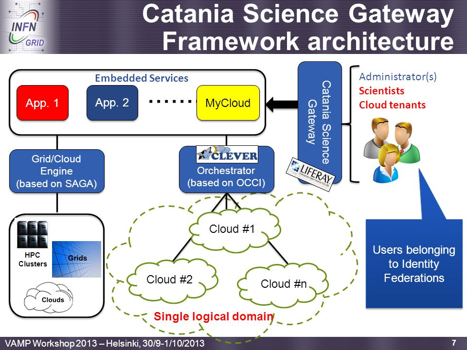 Enabling Grids for E-sciencE 7 Catania Science Gateway Framework architecture....... Catania Science Gateway App. 1 App. 2 MyCloud Embedded Services A