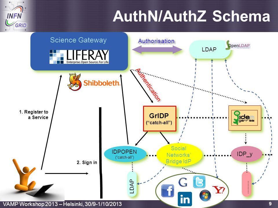 "Enabling Grids for E-sciencE 9 AuthN/AuthZ Schema AuthorisationAuthorisation Science Gateway GrIDP (""catch-all"") GrIDP (""catch-all"") IDPOPEN (""catch-a"