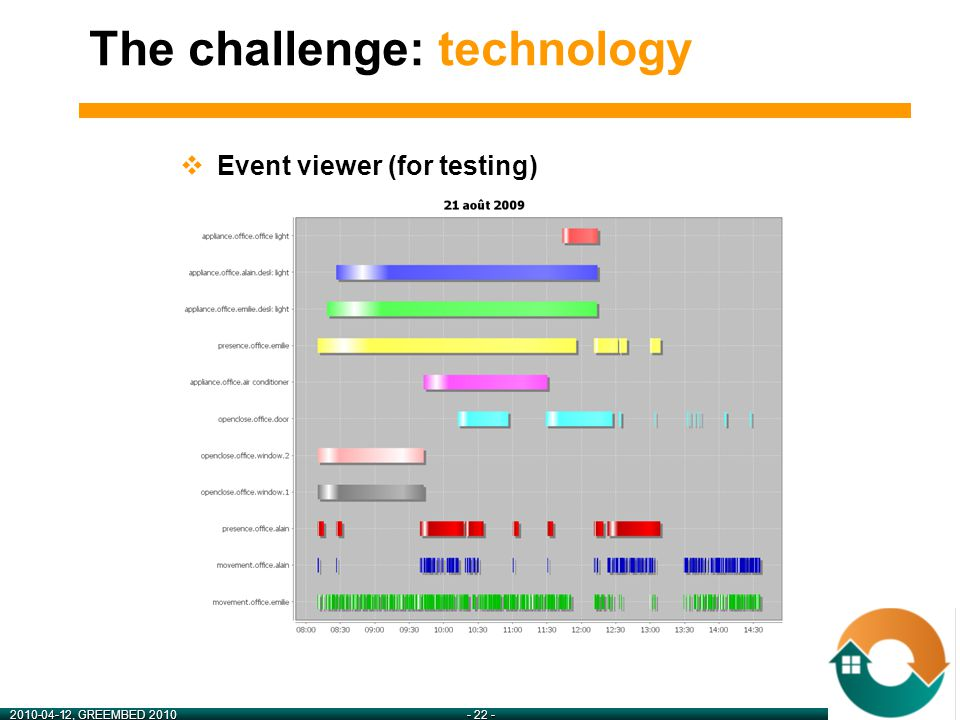 2010-04-12, GREEMBED 2010- 22 -  Event viewer (for testing) The challenge: technology
