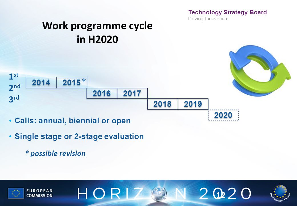 Technology Strategy Board Driving Innovation 2016 2017 2018 2019 2020 2015 2014 Work programme cycle in H2020 1 st 2 nd 3 rd Calls: annual, biennial o