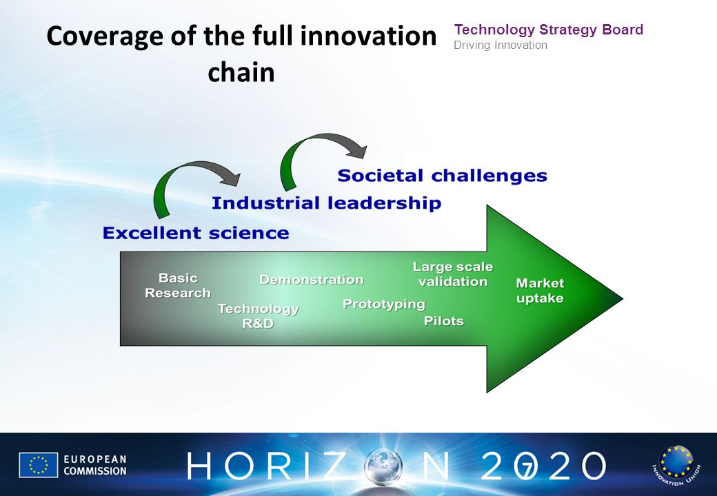 Technology Strategy Board Driving Innovation 7 Coverage of the full innovation chain