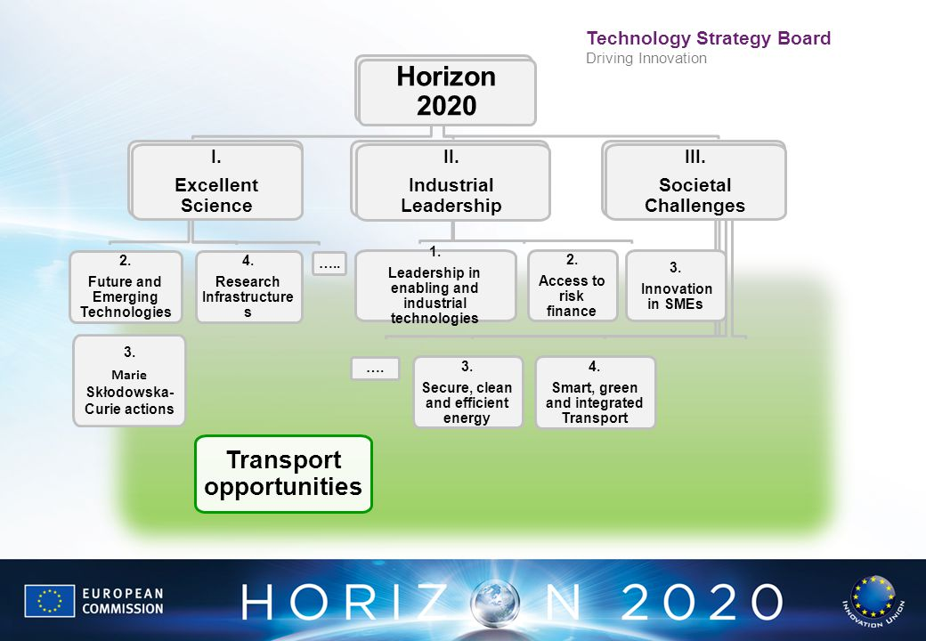 Technology Strategy Board Driving Innovation Horizon 2020 III. Societal Challenges 4. Smart, green and integrated Transport Transport opportunities 3.