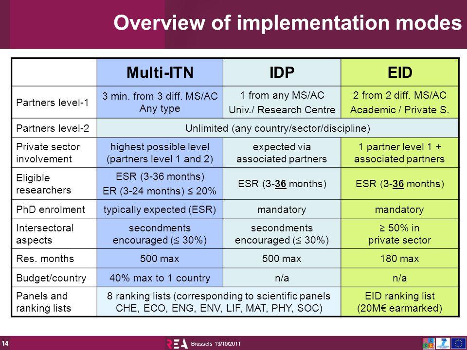 13/10/2011 Brussels 14 Multi-ITNIDPEID Partners level-1 3 min.