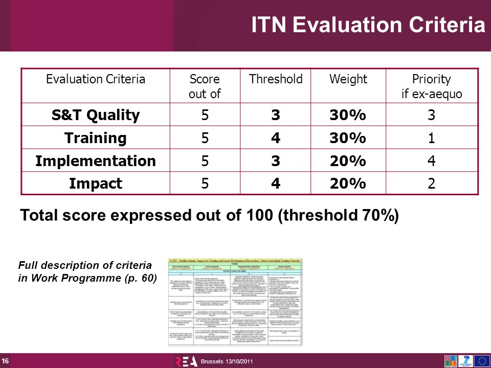 13/10/2011 Brussels 16 ITN Evaluation Criteria Evaluation CriteriaScore out of ThresholdWeightPriority if ex-aequo S&T Quality5330%3 Training5430%1 Implementation5320%4 Impact5420%2 Total score expressed out of 100 (threshold 70%) Full description of criteria in Work Programme (p.