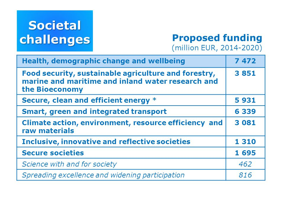 Proposed funding (million EUR, 2014-2020) Health, demographic change and wellbeing7 472 Food security, sustainable agriculture and forestry, marine an