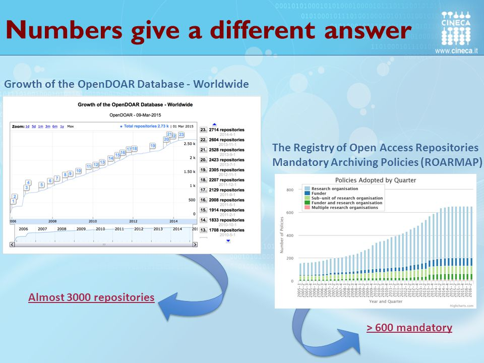 Almost 3000 repositories > 600 mandatory The Registry of Open Access Repositories Mandatory Archiving Policies (ROARMAP) Growth of the OpenDOAR Database - Worldwide Numbers give a different answer