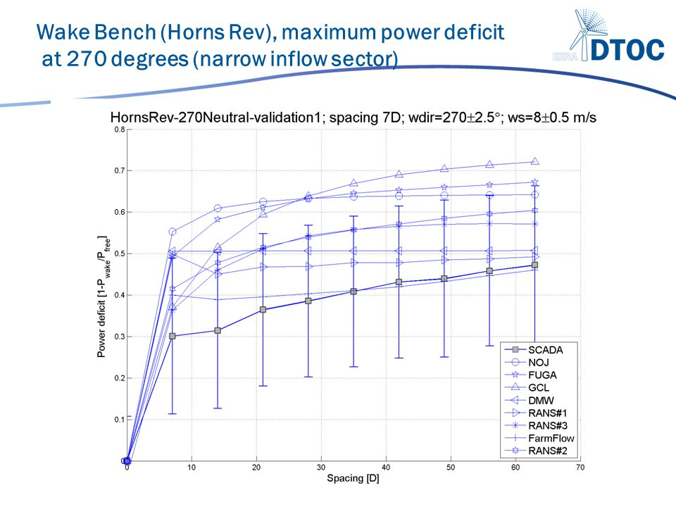 Wake Bench (Horns Rev), maximum power deficit at 270 degrees (narrow inflow sector)