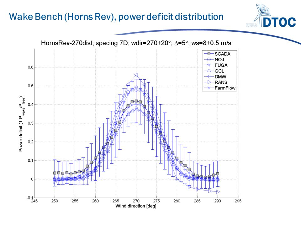 Wake Bench (Horns Rev), power deficit distribution