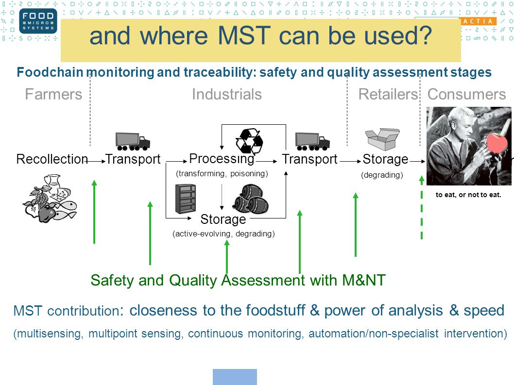 Foodchain monitoring and traceability: safety and quality assessment stages Consumption RecollectionTransport Storage Processing FarmersIndustrialsRetailersConsumers (transforming, poisoning) (active-evolving, degrading) (degrading) (multisensing, multipoint sensing, continuous monitoring, automation/non-specialist intervention) MST contribution : closeness to the foodstuff & power of analysis & speed Safety and Quality Assessment with M&NT to eat, or not to eat.