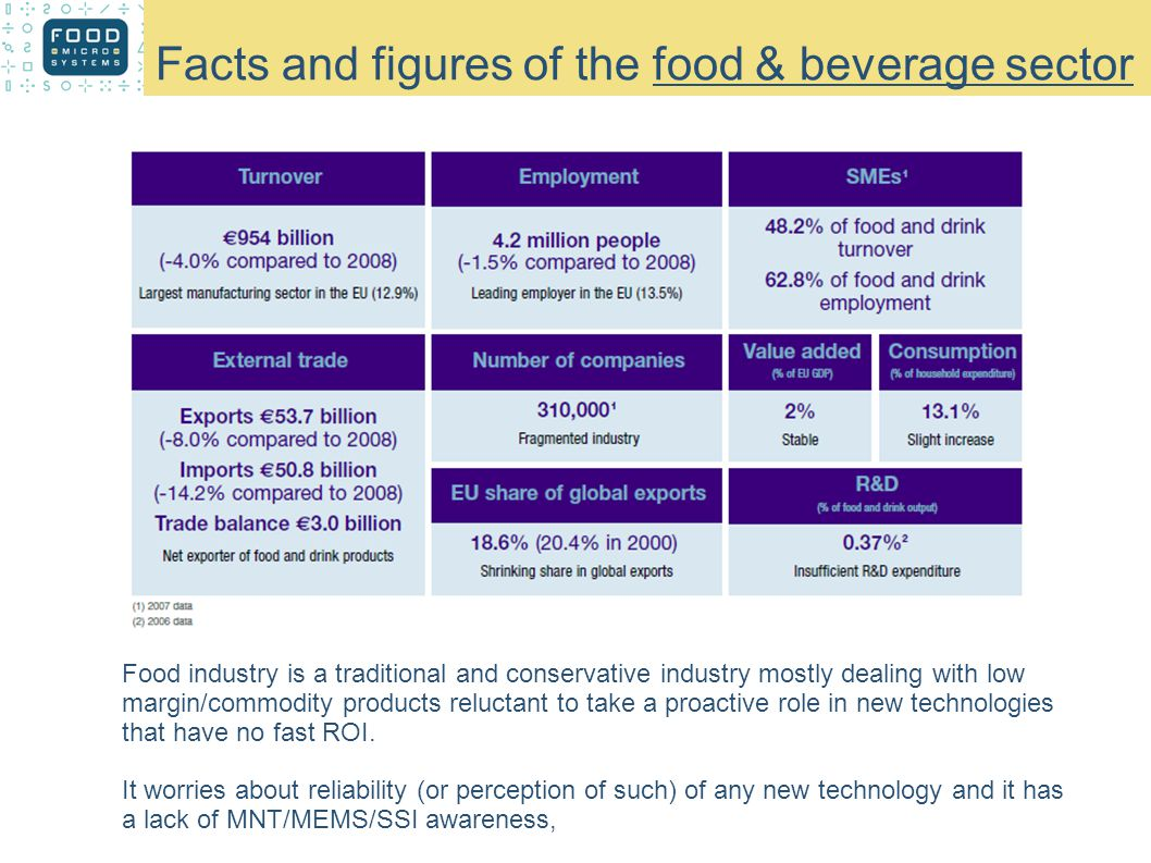 Facts and figures of the food & beverage sector Food industry is a traditional and conservative industry mostly dealing with low margin/commodity products reluctant to take a proactive role in new technologies that have no fast ROI.