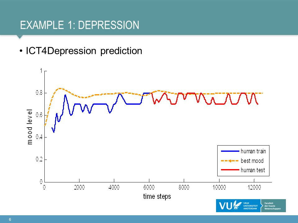 EXAMPLE 1: DEPRESSION 6 ICT4Depression prediction
