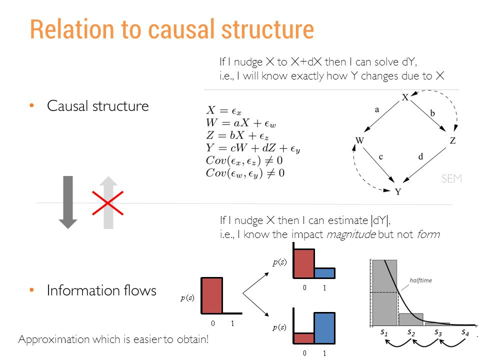 Relation to causal structure Causal structure Information flows If I nudge X to X+dX then I can solve dY, i.e., I will know exactly how Y changes due