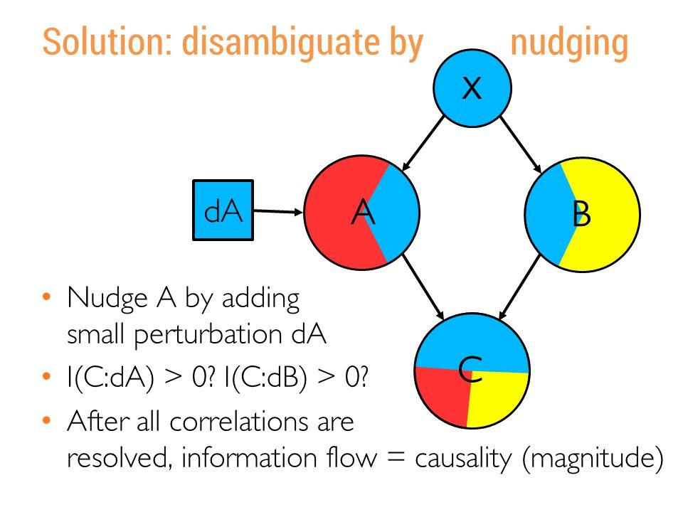 Solution: disambiguate by nudging Nudge A by adding small perturbation dA I(C:dA) > 0.