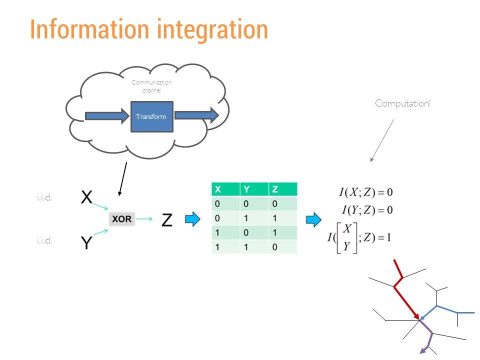 Information integration Transform Communication channel Computation! i.i.d.
