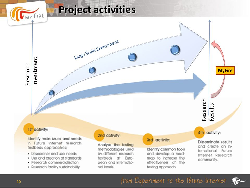 16 Project activities Research Investment Research Results