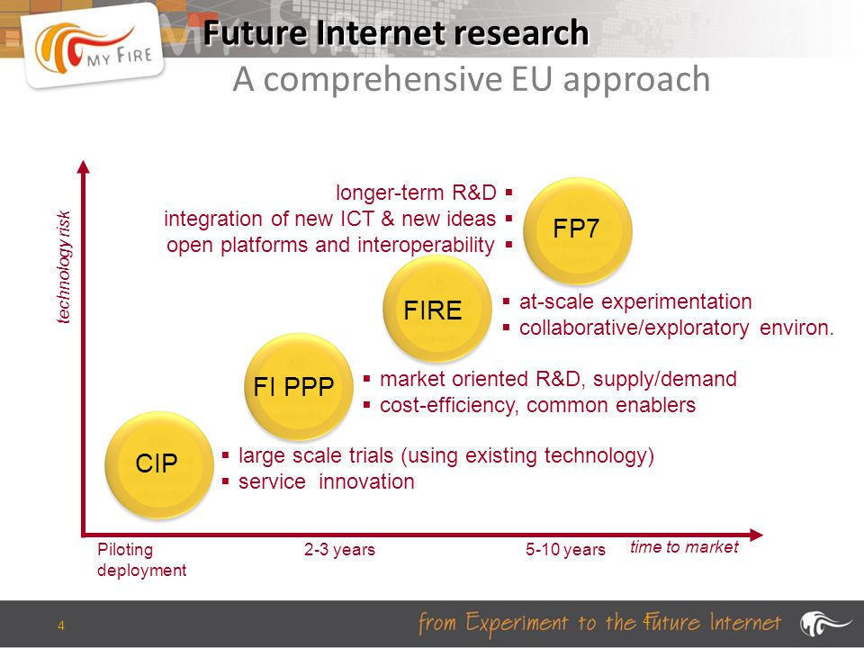 4 Future Internet research A comprehensive EU approach time to market technology risk Piloting deployment 2-3 years5-10 years CIP FI PPP FIRE FP7  large scale trials (using existing technology)  service innovation  market oriented R&D, supply/demand  cost-efficiency, common enablers  at-scale experimentation  collaborative/exploratory environ.
