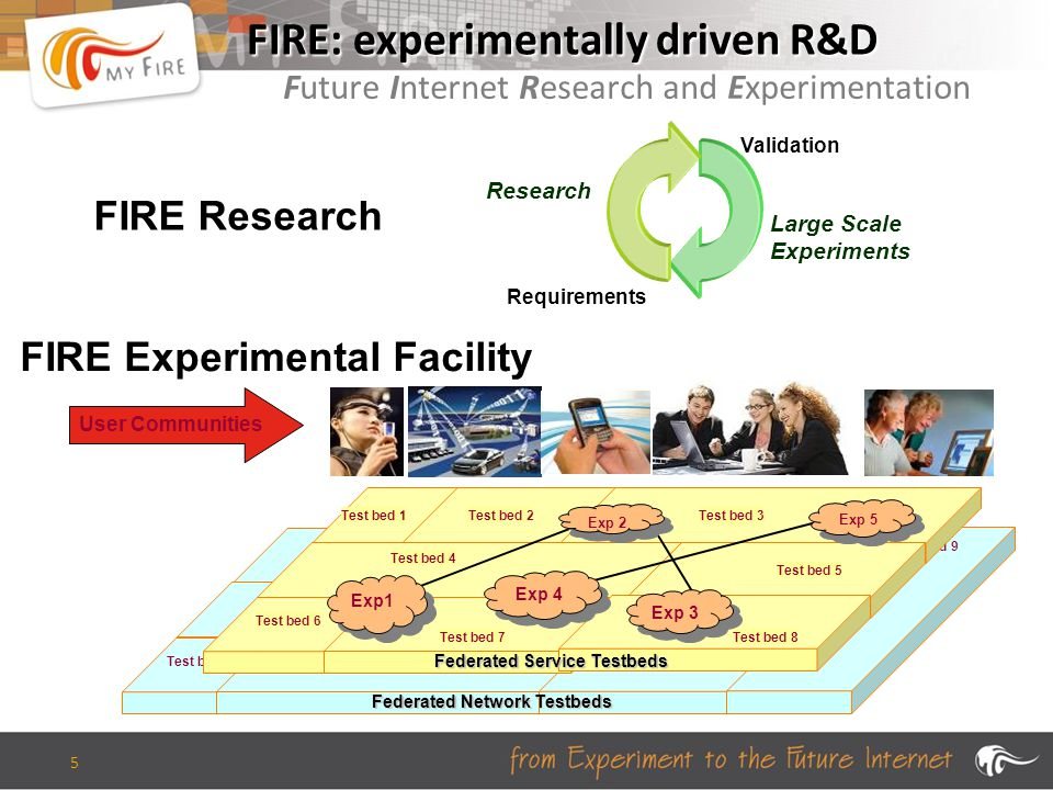 5 FIRE: experimentally driven R&D Future Internet Research and Experimentation Test bed 1 Test bed 2 Test bed 3 Test bed 4 Test bed 5 Test bed 6 Test bed 7 Test bed 8 Test bed 9 Federated Network Testbeds Test bed 1 Test bed 2 Test bed 3 Test bed 4 Test bed 5 Test bed 6 Test bed 7Test bed 8 Federated Service Testbeds Exp1 Exp 3 Exp 2 Exp 4 Exp 5 User Communities FIRE Experimental Facility Requirements Validation Research Large Scale Experiments FIRE Research