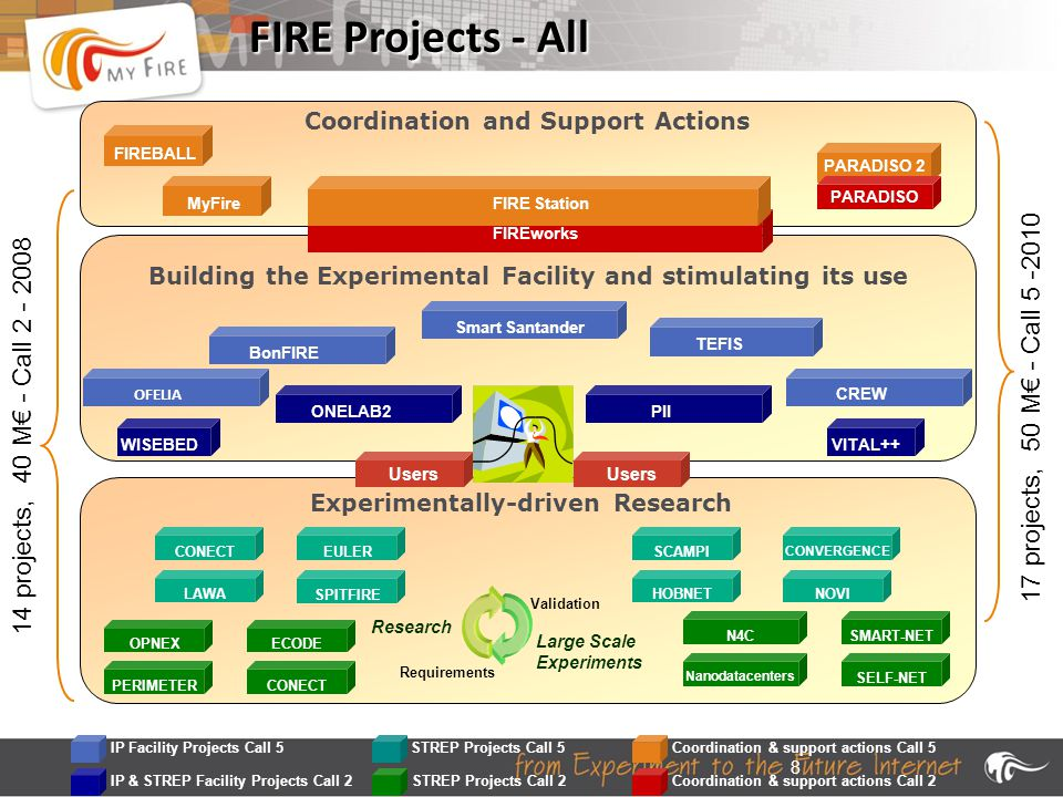 8 FIRE Projects - All OFELIA Coordination and Support Actions Experimentally-driven Research MyFireFIREBALL PARADISO 2 CREW Users TEFIS Smart SantanderBonFIRE Building the Experimental Facility and stimulating its use PIIVITAL++WISEBEDONELAB2 OPNEXECODESMART-NETN4CPERIMETERCONECTSELF-NET Nanodatacenters FIREworks PARADISO SCAMPI CONVERGENCE HOBNETNOVICONECTEULERLAWASPITFIRE 14 projects, 40 M€ - Call 2 - 2008 17 projects, 50 M€ - Call 5 -2010 IP & STREP Facility Projects Call 2STREP Projects Call 2Coordination & support actions Call 2 Coordination & support actions Call 5 IP Facility Projects Call 5STREP Projects Call 5 Requirements Validation Research Large Scale Experiments FIRE Station OFELIA