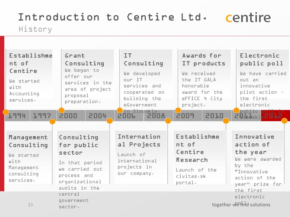 23 Introduction to Centire Ltd.