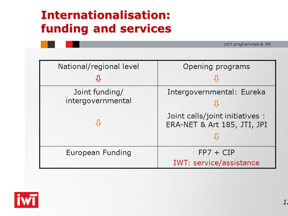 IWT programmes & JPI Internationalisation: funding and services National/regional level  Opening programs  Joint funding/ intergovernmental  Intergovernmental: Eureka  Joint calls/joint initiatives : ERA-NET & Art 185, JTI, JPI  European FundingFP7 + CIP IWT: service/assistance 12