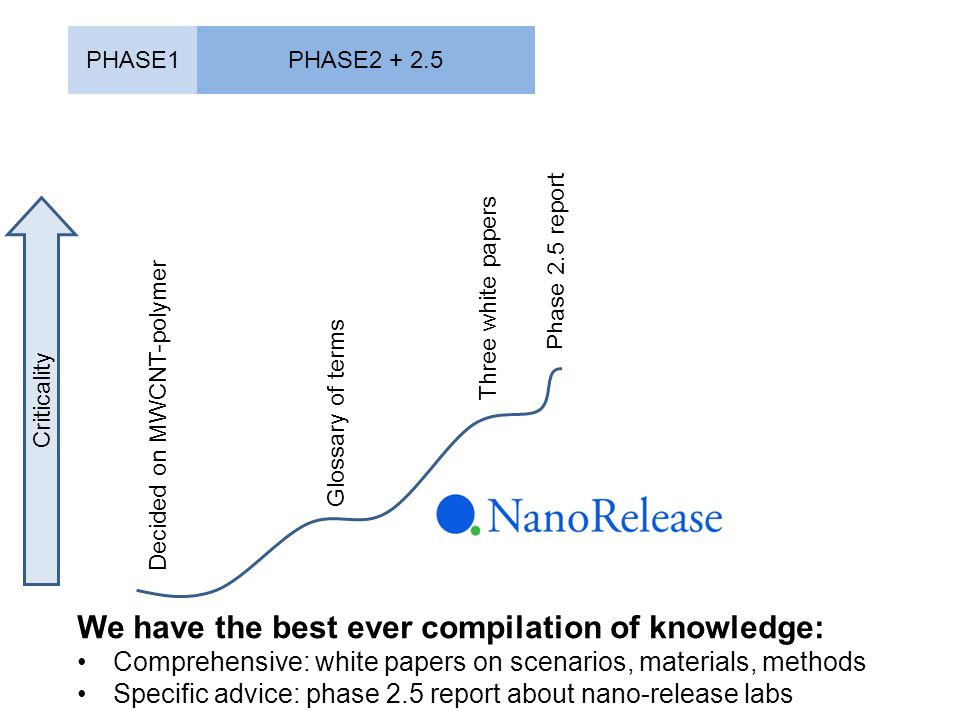 Decided on MWCNT-polymer Glossary of terms Three white papers Phase 2.5 report PHASE1PHASE2 + 2.5 Criticality We have the best ever compilation of knowledge: Comprehensive: white papers on scenarios, materials, methods Specific advice: phase 2.5 report about nano-release labs